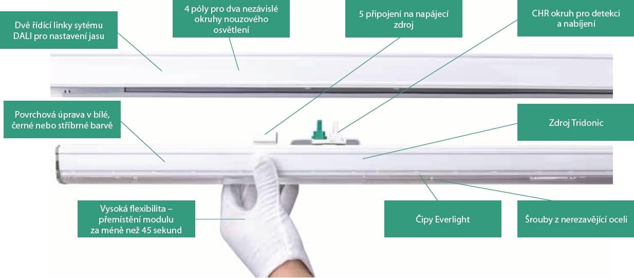Struktura - Lineární LED SMART SYSTEM – PROFESSIONAL