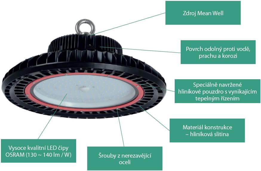 Struktura LED FUTURIST ekonomicky výhodného osvětlení